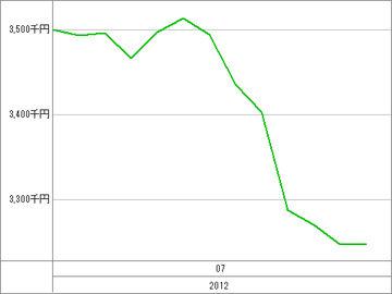 20120718_資産グラフ