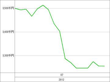 20120724_資産グラフ