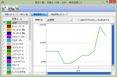 損益累計グラフ