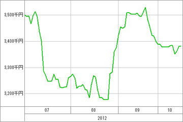 20121017_資産グラフ