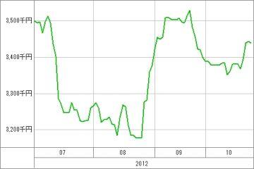 20121025_資産グラフ