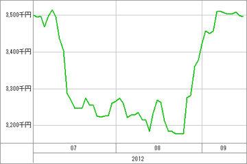 20120919_資産グラフ