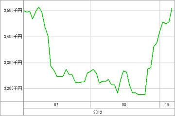20120907_資産グラフ