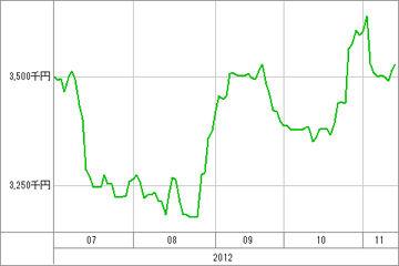 20121114_資産グラフ