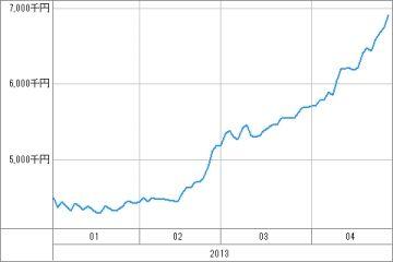 20130425_資産グラフ
