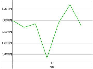 20120709_資産グラフ