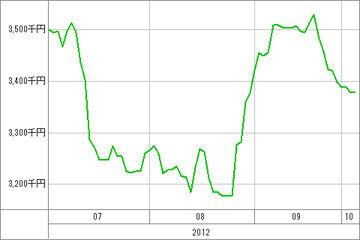 20121004_資産グラフ
