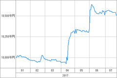 資産グラフ