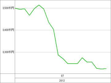 20120727_資産グラフ