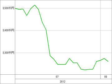 20120803_資産グラフ