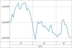 20140319_資産グラフ