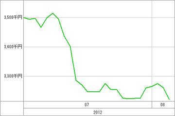 20120806_資産グラフ