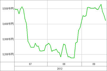 20120926_資産グラフ