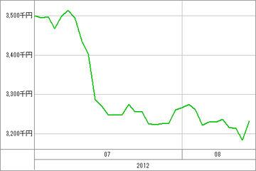 20120815_資産グラフ