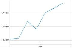 20140115_資産グラフ