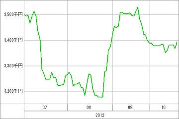 20121022_資産グラフ