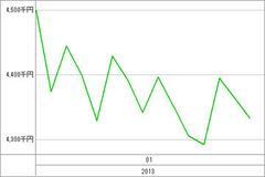 to資産グラフ