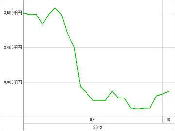 20120802_資産グラフ