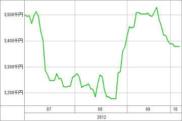 20121005_資産グラフ