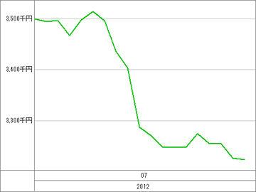 20120726_資産グラフ