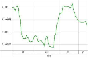 20121012_資産グラフ