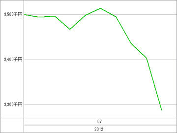 20120712_資産グラフ