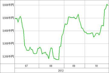 20121031_資産グラフ