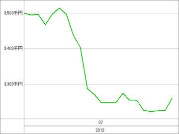 20120731_資産グラフ