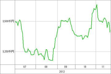 20121122_資産グラフ