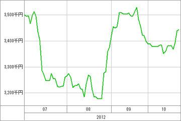 20121024_資産グラフ