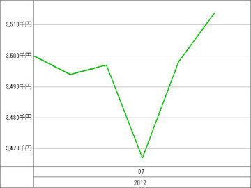 20120706_資産グラフ