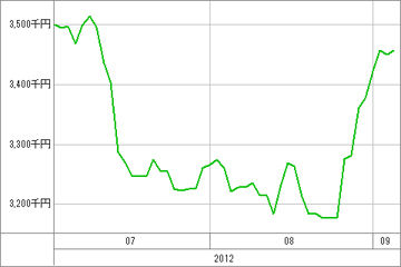 20120906_資産グラフ