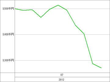 20120713_資産グラフ