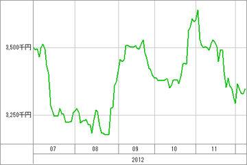 20121210_資産グラフ