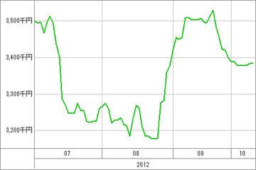 20121011_資産グラフ