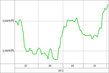 20121102_資産グラフ