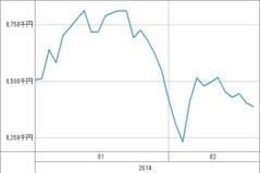 20140220_資産グラフ