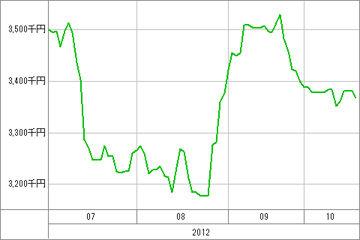 20121019_資産グラフ
