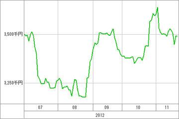 20121121_資産グラフ