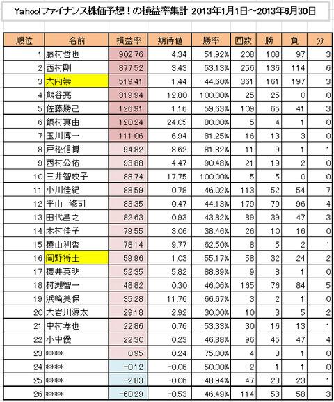 株価予想201301-06期集計