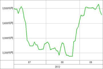 20120925_資産グラフ