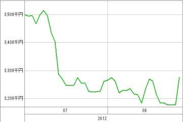 20120828_資産グラフ