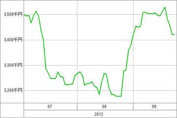 20120927_資産グラフ
