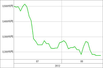 20120827_資産グラフ