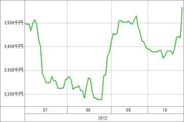 20121026_本日の資産グラフ