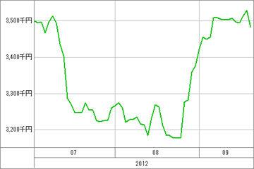 20120924_資産グラフ