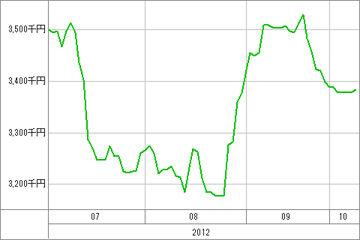 20121010_資産グラフ