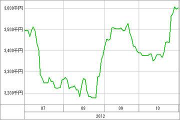 20121101_資産グラフ