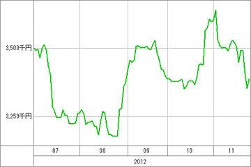 20121127_資産グラフ