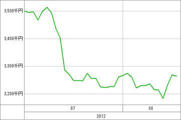20120817_資産グラフ